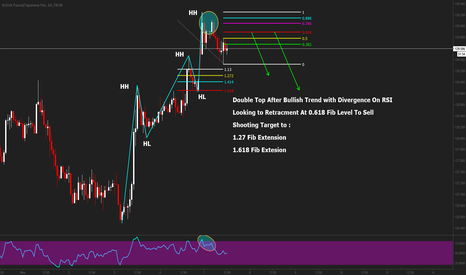 GBPJPY: GBPJPY Double Top 60Min Chart