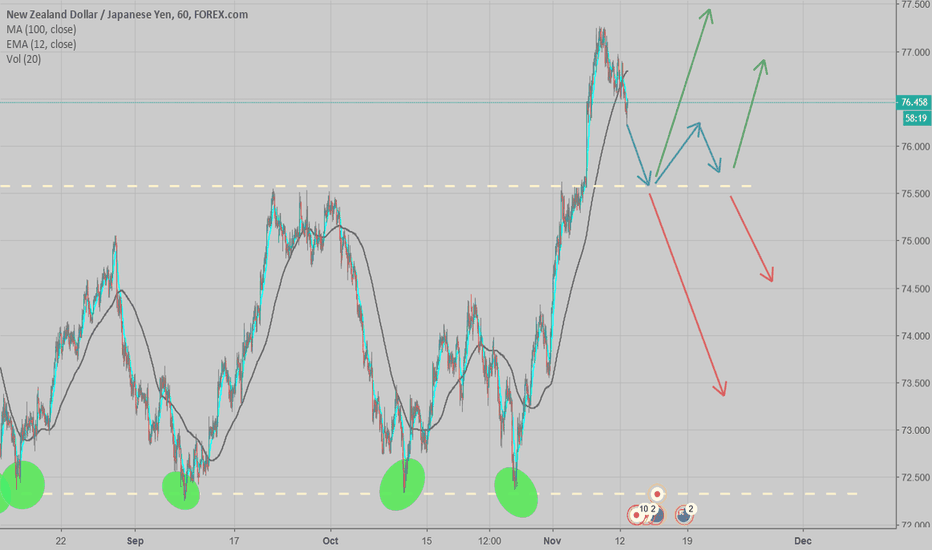 NZDJPY: Waiting to see if NZDJPY is going to reverse (Ellliot Waves)