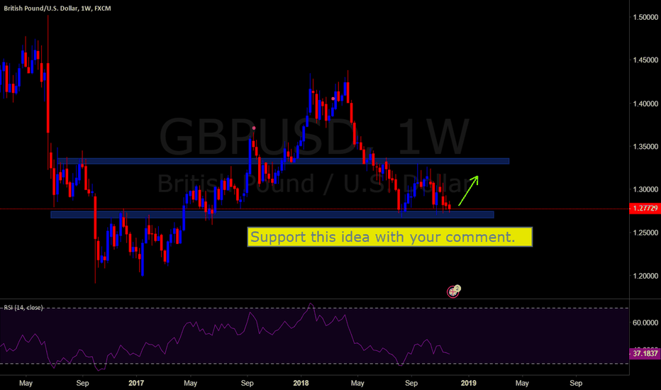 GBPUSD: gbpusd ... is ready to go up..?