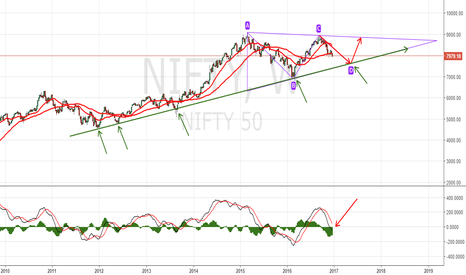 NIFTY: Nifty triangle in weekly..