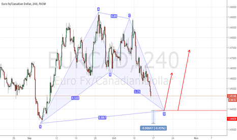 EURCAD: POTENTIAL BAT PATTERN 4H LONG IDEA