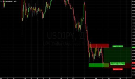USDJPY: Покупка йена 21.03.16.