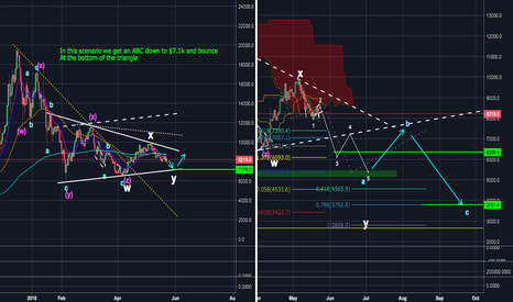 XBTUSD: BTC - The Ugly Truth - $7.1k or $3.79k Pick One (Roadmap Pt 3)