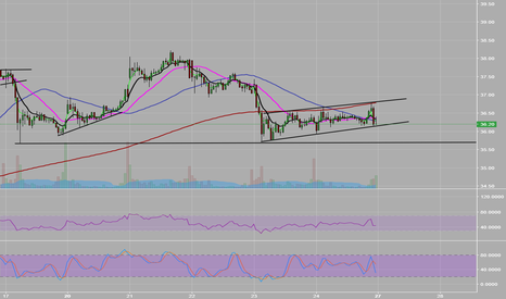 GDXJ: trend channel will be broke soon