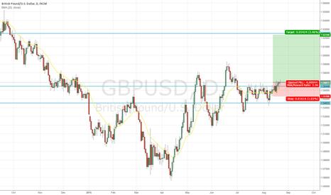 GBPUSD: Buy GBPUSD long on USD weakness