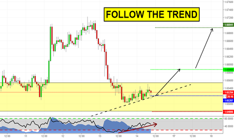 GBPAUD: Follow the trend! (GBPAUD analysis)