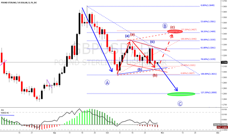 GBPUSD: GBPUSD Alternative scenario if USD go lower (in red)