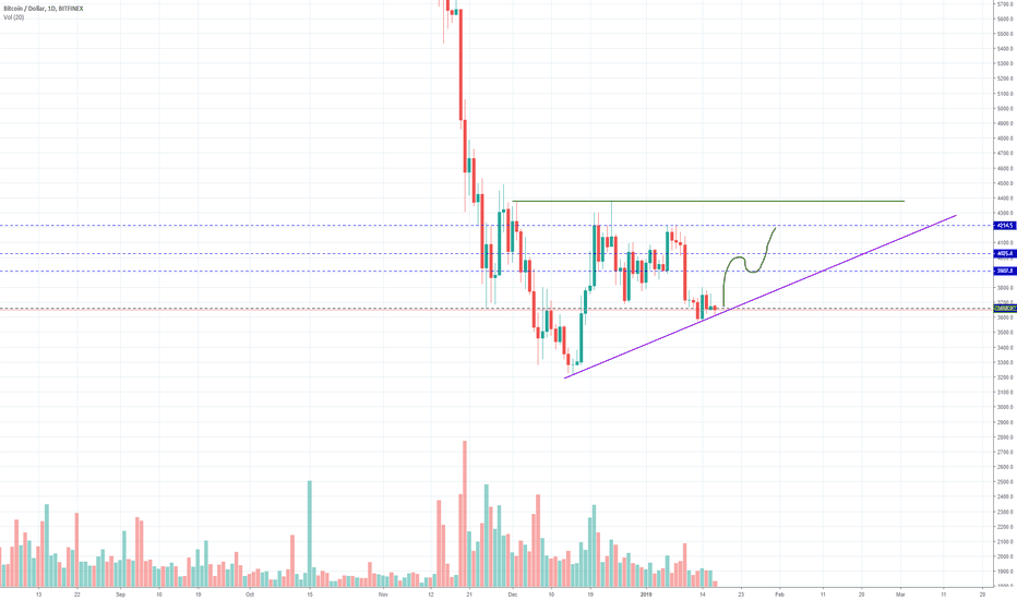 BTCUSD: Could this be the turning point of Bitcoin?