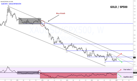XAUUSD/SPX500: Holy Grail? Gold/SP500 ratio.