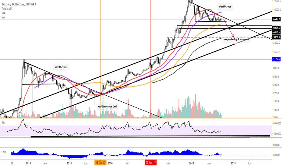 BTCUSD: BTC/USD  weekly log target