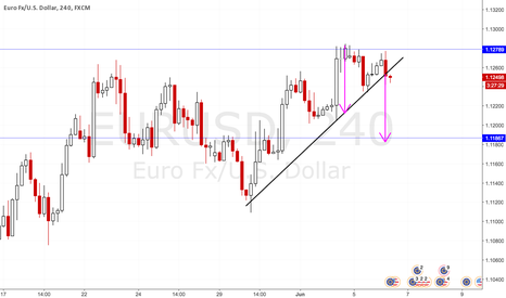 EURUSD: Trendline Break EURUSD