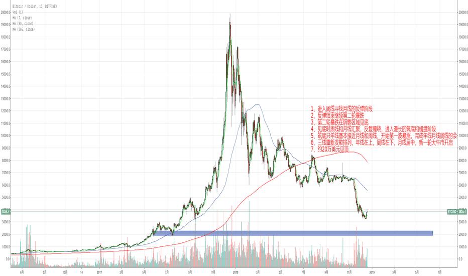 BTCUSD: 比特币长期走势大猜想