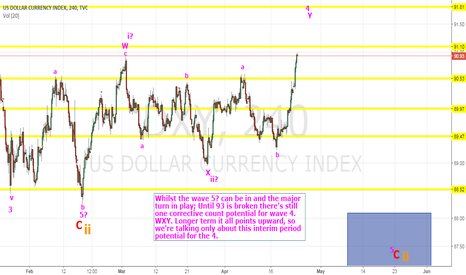 DXY: DXY Nearing Confirmation Point for Larger count.