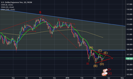 USDJPY: my opinion