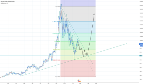 BTCUSD: my very very clear prediction :D