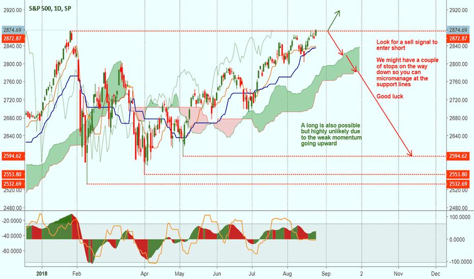 SPX: Going down...