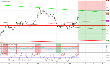 WHEATUSD: Another short