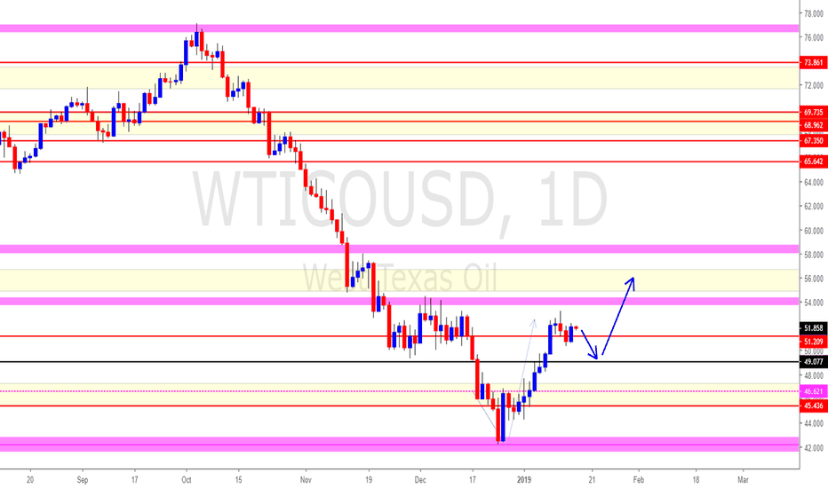 WTICOUSD: WTI Crude Oil (Bulls are in control & they will be back)