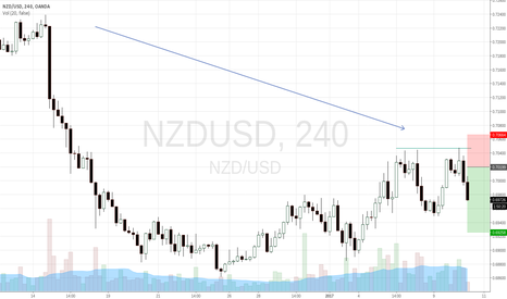 NZDUSD:  bearish rejection of resistance level in line with trend