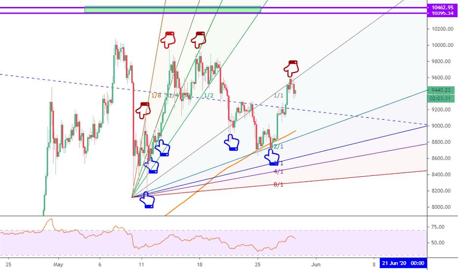 cryptocurrency market pattern gann fan