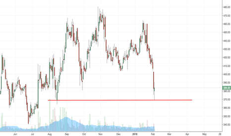 CHENNPETRO: CHENNPETRO reversal from support