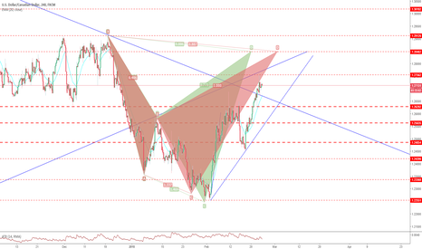 USDCAD: 2 Potential bearish SHarks Forming On USDCAD 4hr