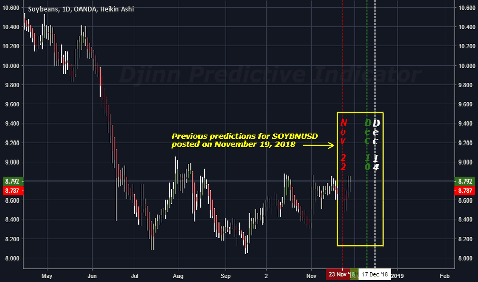 SOYBNUSD: The FUTURE High / Low price swing dates for SOYBNUSD