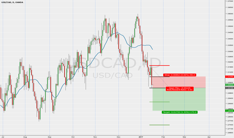 USDCAD: Loonie going short