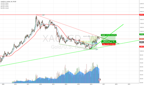 XAUUSD: Wait until 1250 to buy XAUUSD