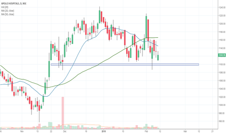 APOLLOHOSP: APOLLOHOSP Bounce or Breakdown