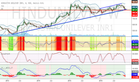 HINDUNILVR: Hindustan Unilever is on the long term support line