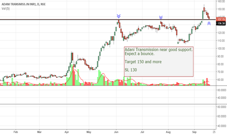 ADANITRANS: Adani Transmission near good support