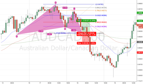 AUDCAD: Gartley Backtest 4