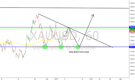 XAUUSD: Gold to the Moon