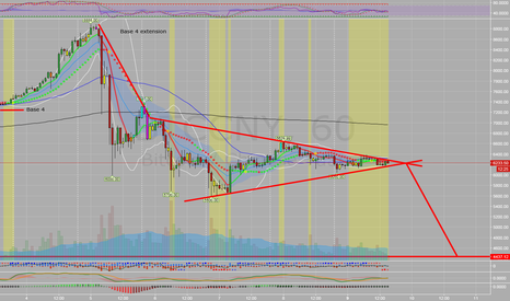 BTCCNY: BTC Possible measured move to 4444 in bearish triangle formation