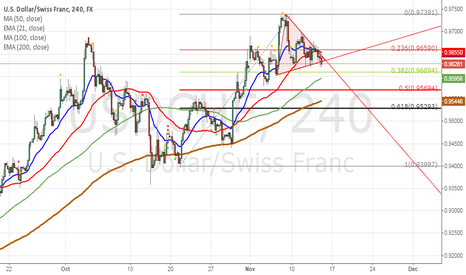 USDCHF: usdchf has broke symmetrical triangle as well as eurusd
