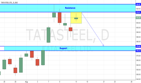 TATASTEEL: Tata Steel - Facing Selling Pressure (At Resistance)