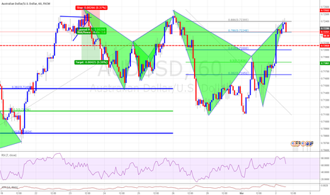 AUDUSD: Bat Completion ON AUSUSD with Some Febs Confluence