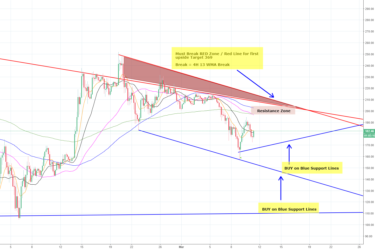 LTCUSD - BUY and Add on Dips Zones / Breakout Zones