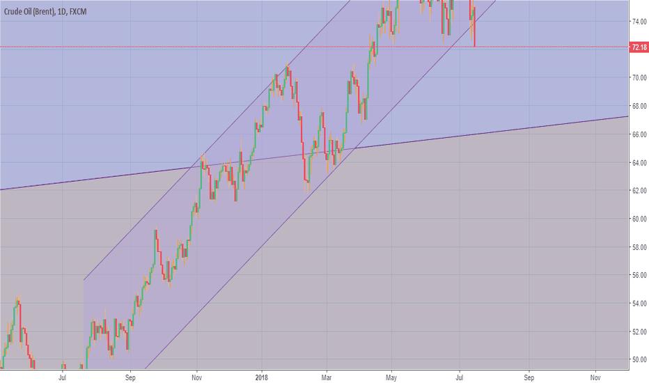 UKOIL: Crude channel broken