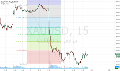 XAUUSD: change in trend of gold to down as S&P moves to new high