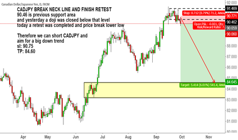 CADJPY: CADJPY BREAK NECK LINE AND FINISH RETEST