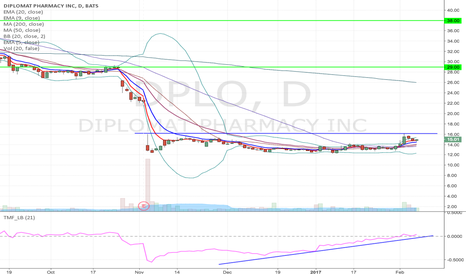 DPLO: DPLO- Breakout long from current label or at break of resistance