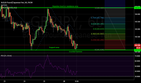 GBPJPY: GBP/JPY H1 developing bullish bat