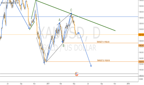XAUUSD: DOWNTREND IN GOLD INDEX - DAILY CHART