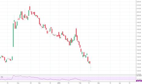 BANKINDIA: Long Bank India