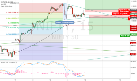 NIFTY: Nifty,neutral stance