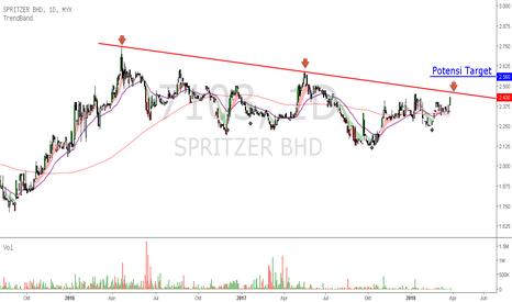 7103: SPRITZER - menuju garisan trendline