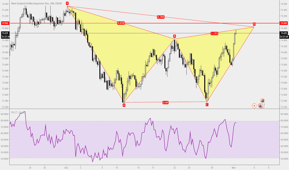 NZDJPY: Trade Ideas Position: NZDJPY Gartley