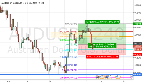 AUDUSD: 2017.04.18 Log - AUDUSD 4H Long (pending)